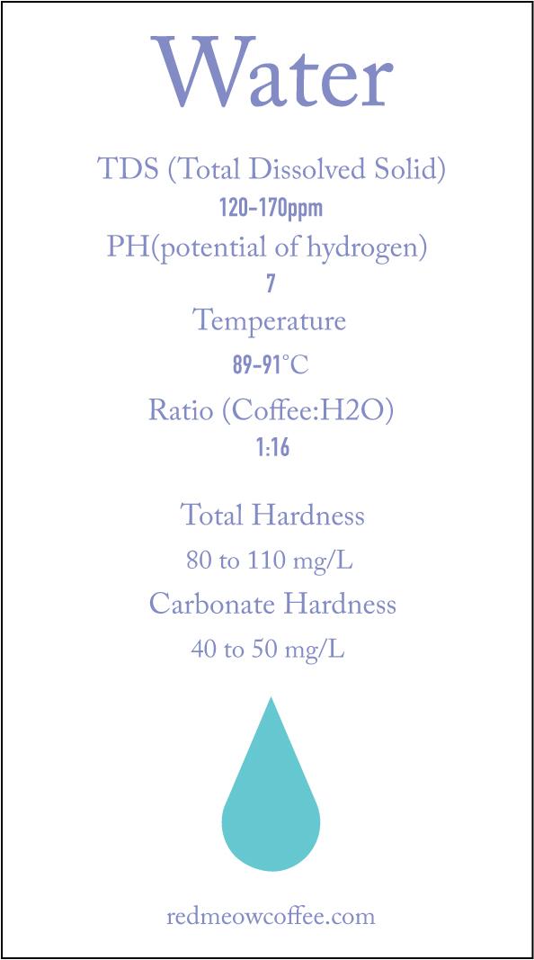 Natural/Honey water recipe