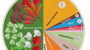 Planetary Health Diet - Ernährung für eine zukunftsfähige Erde