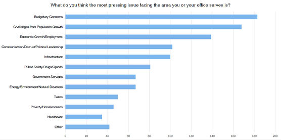Graph showing what policymakers say is the most pressing issue facing the area they serve