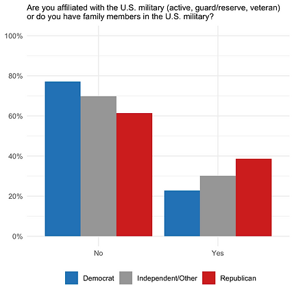 militaryAffiliation.png