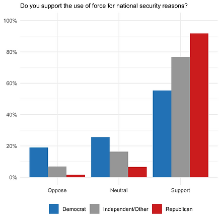 Graph showing the attitudes of policymakers at the local and state level regarding the use of military force for national security reasons.