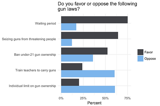 Infographic on policymakers' stances on different policies to address gun violence.