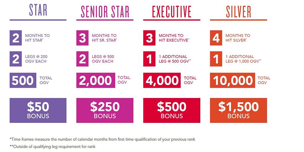 YL網上工作坊:銷售獎勵計劃更新 - 銀級晉階獎金簡介