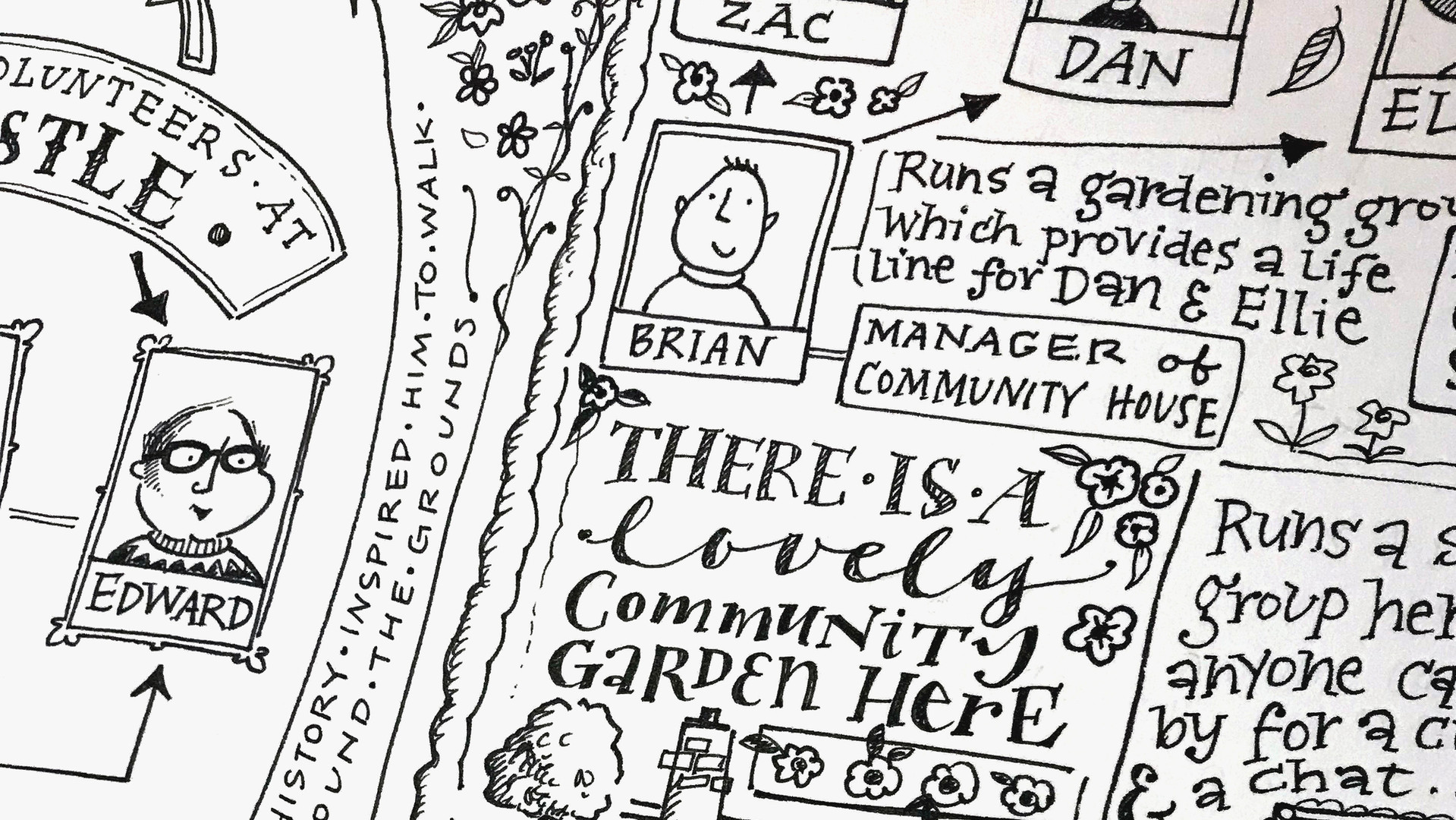 Detail from a people map