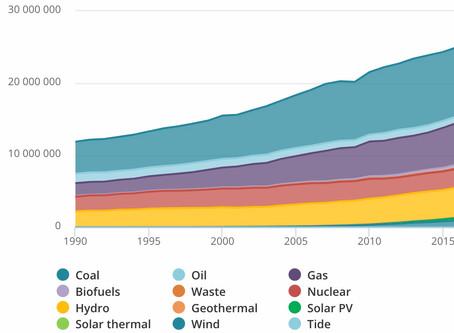 La Potencia de Energía Solar en Centroamérica
