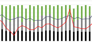 Coss-section of a graph showing a project's performance.