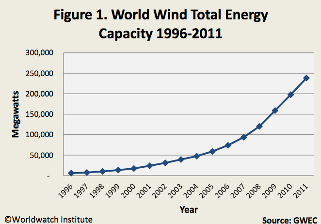 Global installed wind power capacity, 1996-2011.