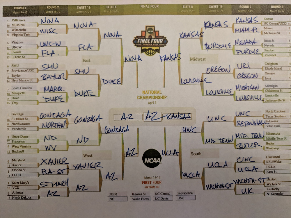 This is going to go poorly. How do I know? Because I've picked Kansas to go so far.