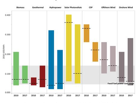 EPIC Fail on Renewable Portfolio Standards