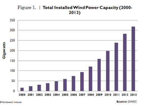 Vital Signs: Wind Power Growth Still Surging Where Strongly Supported