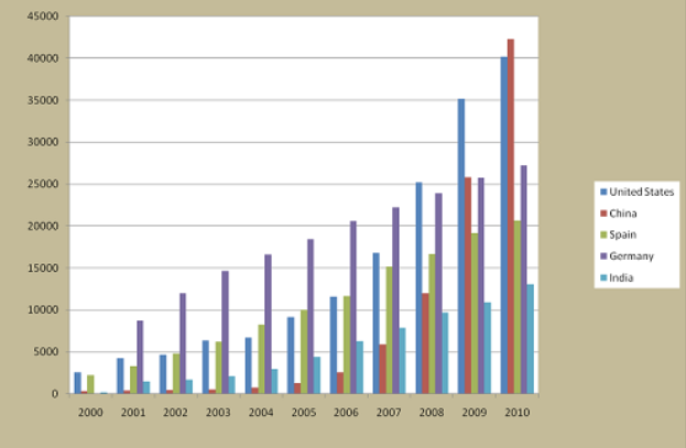 Annual installed capacity, select countries, 2000-2010.