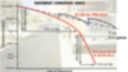 pavement failure chart