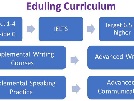 Eduling April 2021 Courses