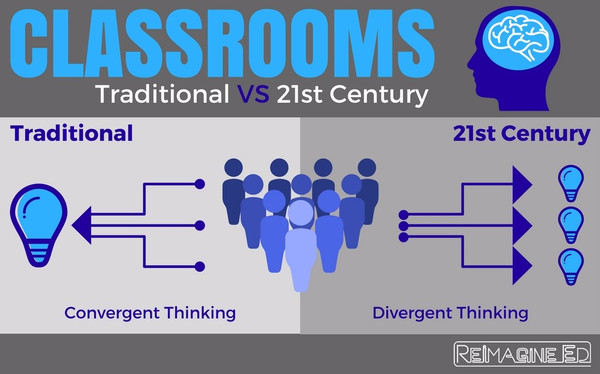 Traditional VS 21st Century Classrooms