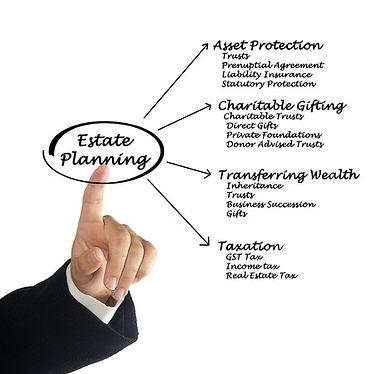 estate planning legal services Michigan