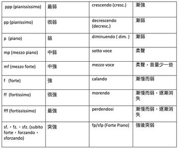 音樂小百科:認識音樂詞彙 [力度篇]