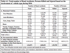 Total Number of road accident, person killed and injured by bicycle and motorcycle in 2016
