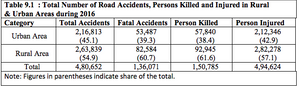 Total number of person killed or injured in rural and urban areas during 2016