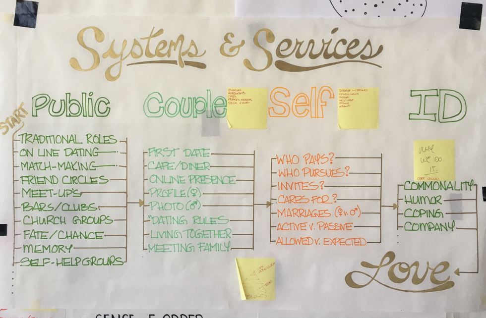 Systems and Services