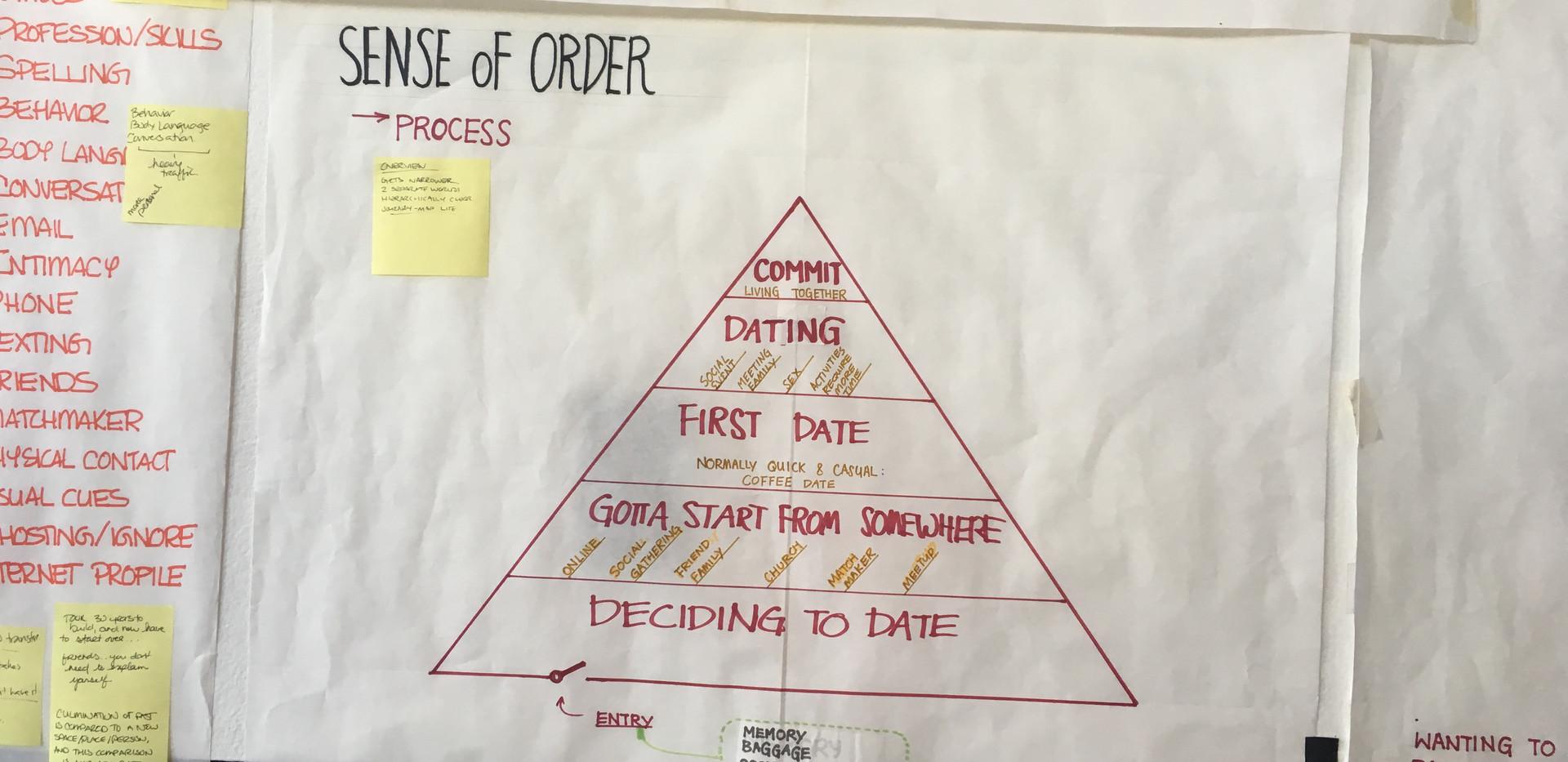Sense of Order