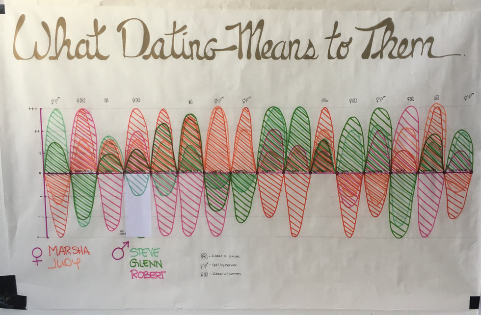 What Dating Means to Them