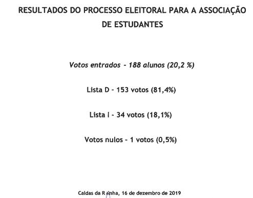 Eleições Associação de Estudantes