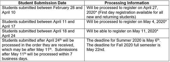 Updated CPCC Process Chart.JPG
