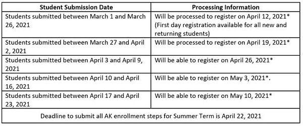 Summer 2021 Process Chart.JPG