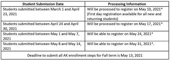 Fall 2021 Process Chart.JPG