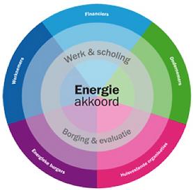 energie akkoord