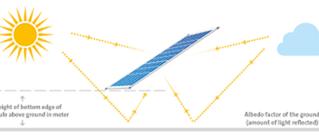 Test innovatief 'bi-facial' zonnepaneel
