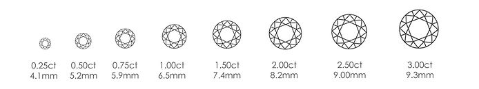 Diamond size representation