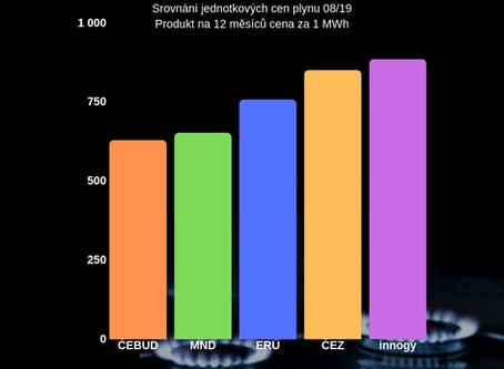 Srovnání ceny plynu
