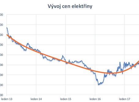 Vývoj cen elektrické energie