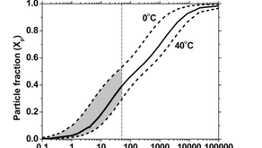 Modeling Semi-Volatile Organic Aerosol Mass Emissions from Combustion Systems