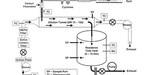 Effects of Sampling Conditions on the Size Distribution of Fine Particulate Matter Emitted From...