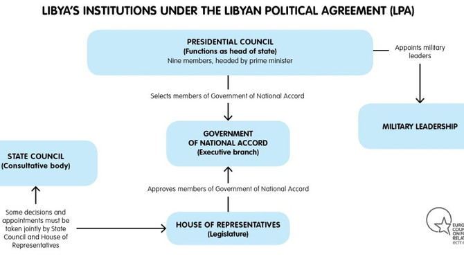 NEGOTIATING THE LIBYAN DILEMMA