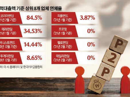 [단독] '또 P2P 사기'…'업계 8위' 코리아펀딩, 원금·이자 400억 미반환