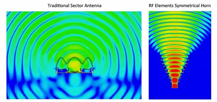 RF elements, no side lobes