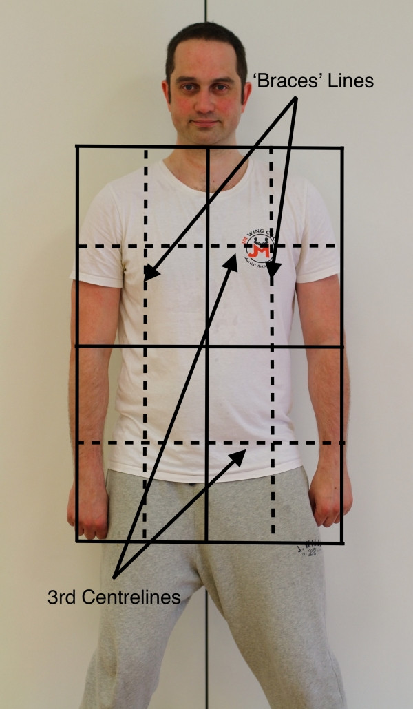 Practical Wing Chun Rectangle - Braces and 3rd centrelines