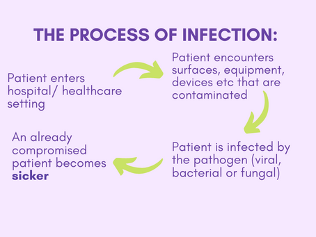 Everything You Need to Know About Infection Control