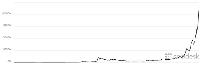 Bitcoin-Dec-2017.png