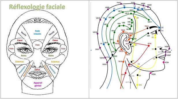 Réflexologie facial lifting visage massage anti-âge