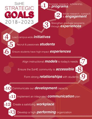 School of Human Ecology Strategic Goals