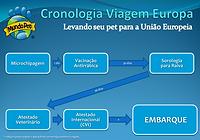 Cronologia Viagem Europa.png