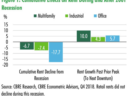 Why does CalTier Realty invest into Multi-Family Assets?