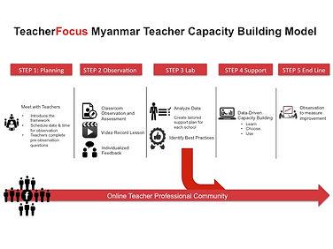 5 step Capacity Building Model [Eng].jpg