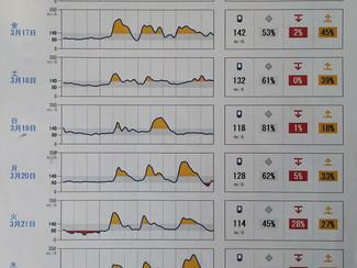 HbA1c 6.0%の患者の秘密(FreeStyle リブレProにより)