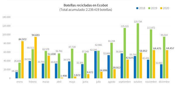 Total botellas recicladas en Ecobot 2020
