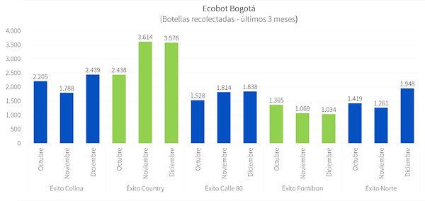 Ecobot Bogotá - Dic 2020 - P3.jpg